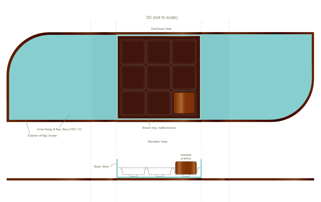 Production Diagram - showing chocolates